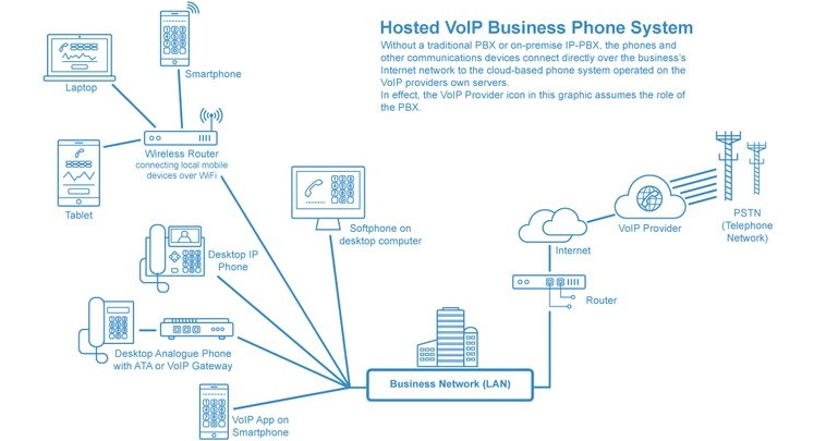 Voippbx services ogne tech making it simple what is a pbx ccuart Images